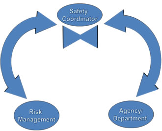 safety flow chart