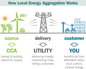 Graphic showing how local energy aggregation works.