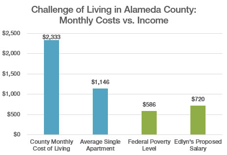 chart copmaring difference of cost of living, federal poverty level and Edyn's salary.