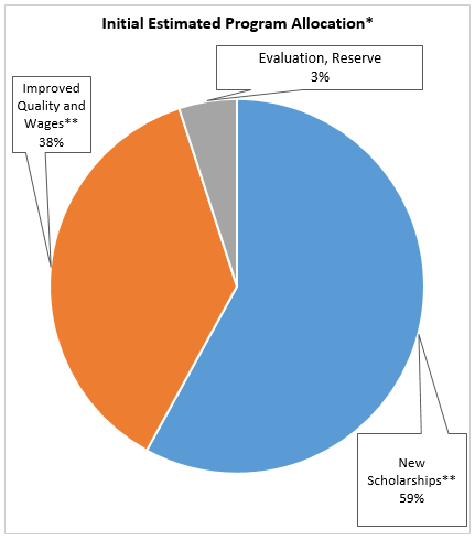 chart displaying Initial Estimated Program Allocation, with Improved Quality and Wages at 38%, Evaluation and Reserve at 3%, and New Scholarships at 59%