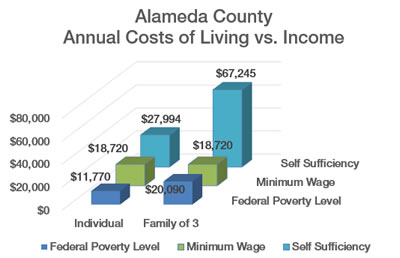 chart depicting County self sufficiency standard vs. minimum wage and Federal poverty level